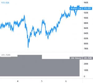 Bitcoin and Altcoins Bulls Keep Pushing, XLM Surges 100% 101