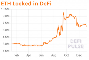 Ethereum & Bitcoin Locked in DeFi Plunge; ETH Staked Rises 102