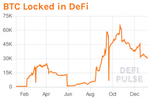 Ethereum & Bitcoin Locked in DeFi Plunge; ETH Staked Rises 103