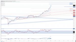 Cryptos Go Parabolic, Are You Prepared For Corrections? 103