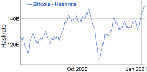 Bitcoin Mining Difficulty Set to Hit a New Peak, as Price & Hashrate Hit Theirs 102