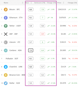 Crypto Market Sentiment and 5 of Top 10 Coins Enter the Positive Zone 102
