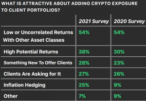 Most US Financial Advisors Want to up Crypto Holdings in 2021 – Survey 102