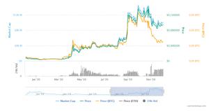 Nouvelles cryptomonnaies prometteuses pour 2021 - TOP 3 103