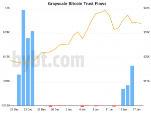 Watch Grayscale Bitcoin Inflows for the USD 40K Breakout Signs - JPMorgan 102