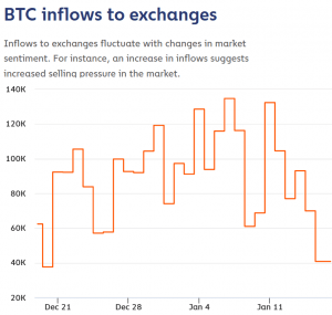 Watch Grayscale Bitcoin Inflows for the USD 40K Breakout Signs - JPMorgan 103