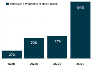 Le prix du Bitcoin (BTC) pourrait monter encore grâce au Grayscale Bitcoin Trust 103