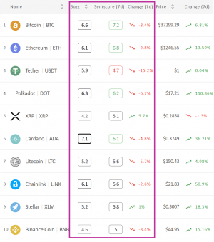 Crypto Market Sentiment Leaves the Positive Zone; XRP Wins the Week & Day 102