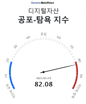 South Korean Traders Offered First Fear-Greed Crypto Volatility Tool 102