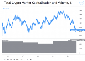 Bitcoin and Altcoins Turn Red As Bulls Step Back 101