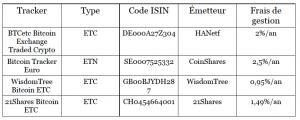 Investir dans les cryptomonnaies avec des trackers (ETF) 102