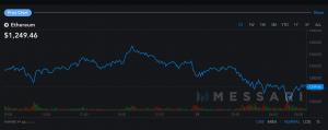 Le prix du Bitcoin et de l'Ether à la baisse 103