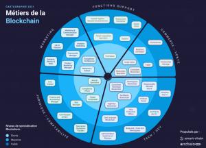 Cartographie des métiers de la Blockchain
