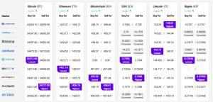 Bitcoin Gains 5%, Ethereum, Altcoins Continue To Outperform BTC 102