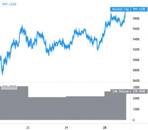 Bitcoin Gains 5%, Ethereum, Altcoins Continue To Outperform BTC 101