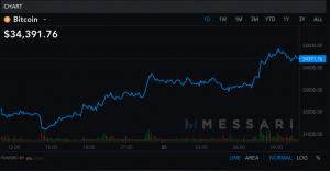Encore une société du Nasdaq qui achète pour 150 millions de dollars de Bitcoin (BTC) 102