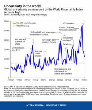 Global Uncertainty Drops But Is Still 50% Above Historical Average 102