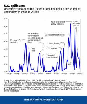 Global Uncertainty Drops But Is Still 50% Above Historical Average 103