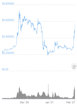 Dogecoin Dumped, Tron Dumped, Now XRP Doubles In Two Days 102