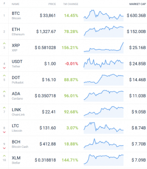 Coin Race: Top Winners/Losers of January; XRP and DOGE Won 102