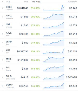 Coin Race: Top Winners/Losers of January; XRP and DOGE Won 103