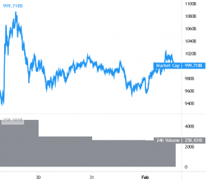 XRP Takes The Center Stage, Bitcoin Fluctuates Around USD 34K 101