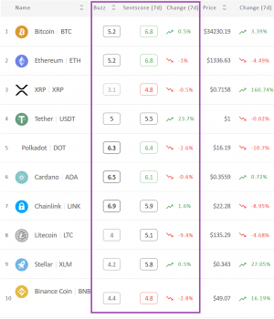 Crypto Market Sentiment Almost Unchanged with Tether Taking a Lead 102