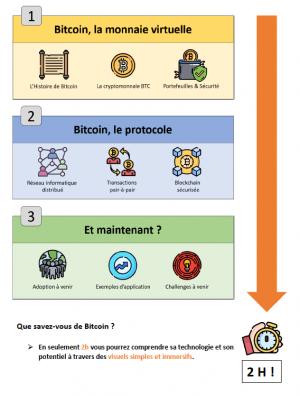 Comprendre Bitcoin en 2h
