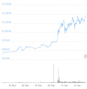 Ethereum Begins Discovering Its New All-Time Highs Against USD 102