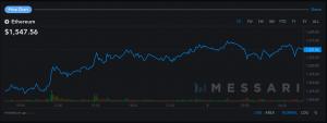 Le prix du Bitcoin au-dessus des 36 000$, Ethereum à son plus haut 103