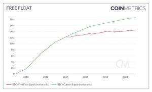 Bitcoin Market Cap May Be 'Overstated' by USD 151Bn - Coin Metrics 102