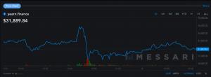 Le jeton de Yearn Finance chute après un piratage de 11 millions de dollars 102