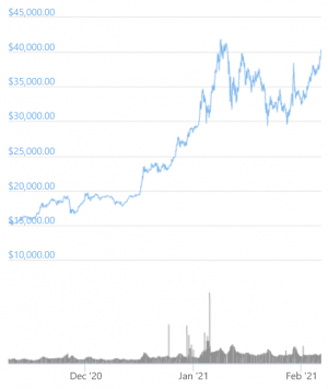 Bitcoin Returns Above USD 40,000 In Less Than A Month 102