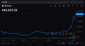 Prix du Bitcoin à plus de 44 000$ nouvel ATH
