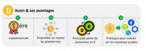 """Extrait du livre """"Investir avec succès dans Bitcoin et les cryptomonnaies"""" / Cliquez pour commander"""
