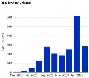2021 devrait être l'année des échanges décentralisés (DEX) 103