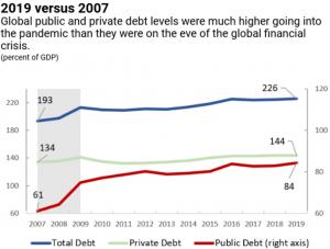 Global Debt Landscape Sends a Warning Sign 102