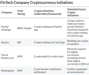 Les cryptos représentent de nouvelles sources de revenus pour PayPal, Mastercard et Visa 102