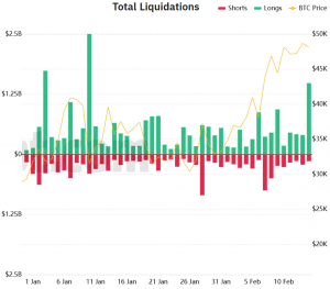 USD 1.9B  Liquidated As Overexuberant Crypto Traders Get Overleveraged 102