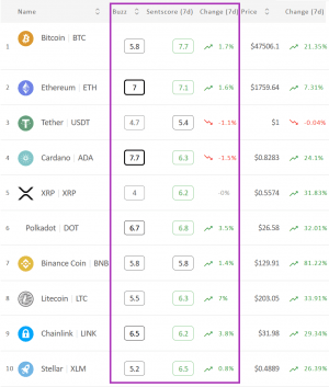 Crypto Market Sentiment Improves Slightly, Altcoins Appreciated The Most 102