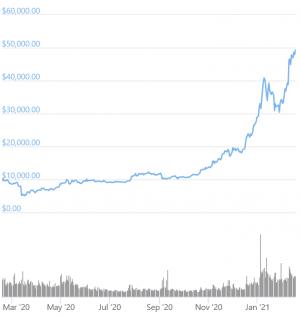 Le prix du Bitcoin dépasse les 50 000$, son nouveau record historique 102