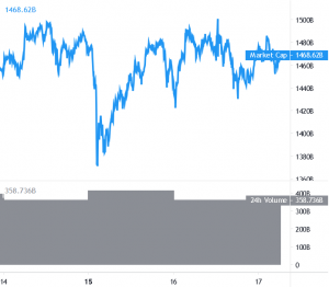 Bitcoin Revisits USD 50K While Ethereum and Altcoins Correct Gains 101