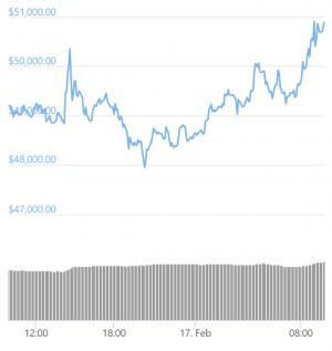 La flambée du prix de Bitcoin se poursuit au-dessus des 51.000 dollars 102