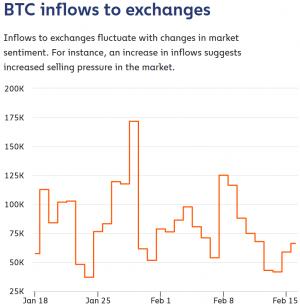 La flambée du prix de Bitcoin se poursuit au-dessus des 51.000 dollars 103