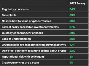 CFOs and Financial Advisors Have Different Concerns About Bitcoin 103