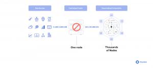 Chainlink : l'oracle décentralisé de la DeFi 102