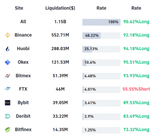 Ytterligare 1 USD USD likvideras på en timme när Crypto Selloff intensifierar 102