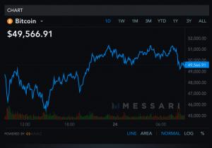 MicroStrategy possède plus de 4,5 milliards en Bitcoin (BTC) et en veut encore plus 102