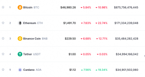 Cardano (ADA): the cryptocurrency that aims to take the place of Ethereum (ETH) 102