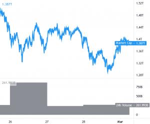 Bitcoin (BTC) continue de fluctuer autour des zones de résistance clés 101